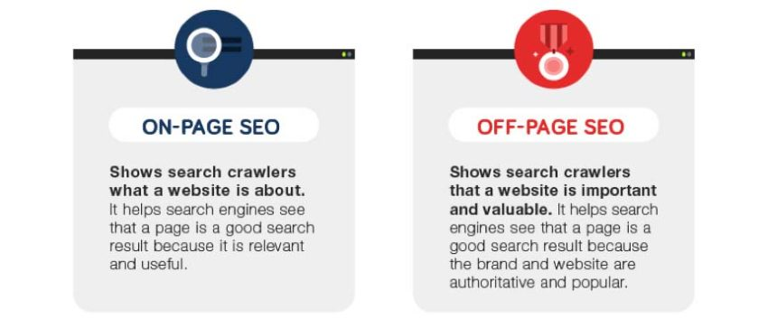 The Best Off-Page SEO Techniques